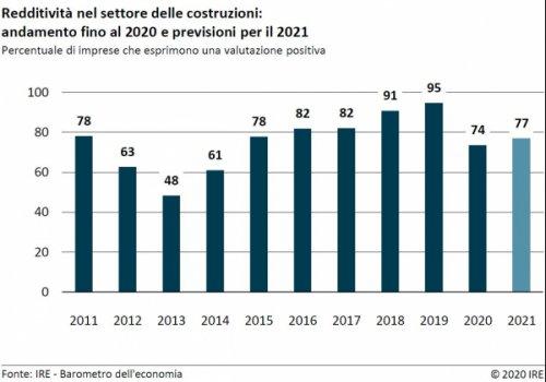 Barometro dell'economia IRE – Autunno 2020 - Edilizia altoatesina: aspettative modeste per il 2021