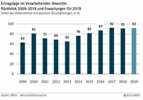 WIFO-Wirtschaftsbarometer Sommer 2019 – Verarbeitendes Gewerbe