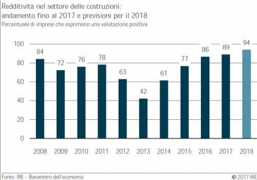 Barometro IRE autunno 2017. Il clima di fiducia nell'edilizia altoatesina continua a migliorare