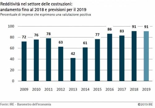 Barometro dell'economia IRE estate 2019 – Edilizia