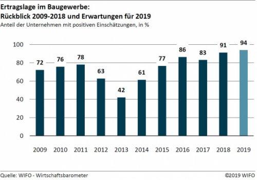 WIFO-Wirtschaftsbarometer Frühjahr 2019: Baugewerbe