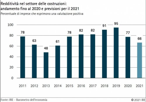 Barometro dell'economia IRE – Primavera 2021 Edilizia: fiducia in calo nel 2021