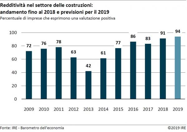 Barometro dell'economia IRE primavera 2019 – Costruzioni
