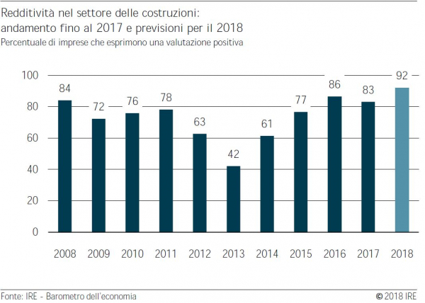 Barometro dell'economia IRE estate 2018 – Edilizia