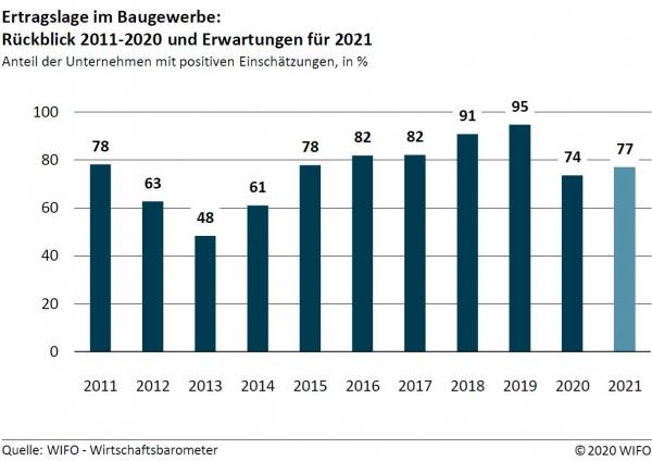 Wirtschaftsbarometer Herbst 2020 - Bauwirtschaft: verhaltene Erwartungen für 2021