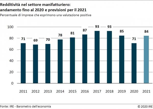 Barometro dell'economia IRE - autunno 2020: Comparto manifatturiero in grave difficoltà