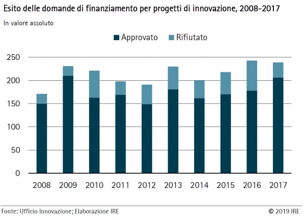 Quanto sono efficaci gli incentivi all'innovazione in Alto Adige?
