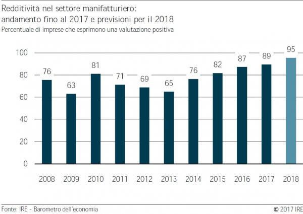 Barometro IRE autunno 2017 – Comparto manifatturiero. Il clima di fiducia nel settore manifatturiero è molto positivo.