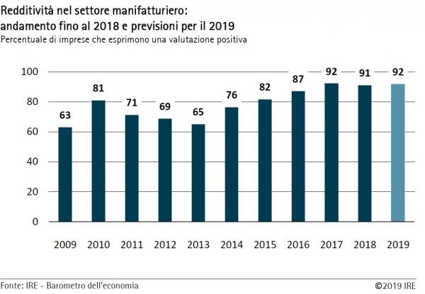 Barometro dell'economia IRE estate 2019 – Comparto manifatturiero