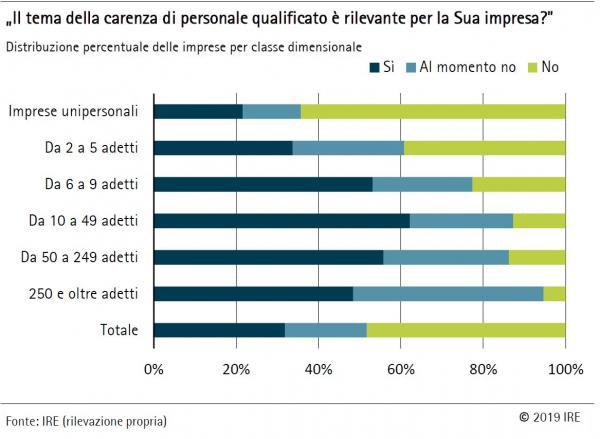 La carenza di personale qualificato interessa anche le imprese altoatesine