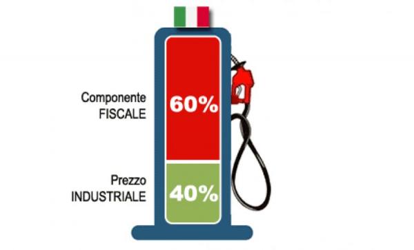 """CNA Fita: """"Il prezzo del gasolio continua a salire, necessario portare le imposte sotto il 50% del prezzo alla pompa"""". In 4 mesi, aggravio di 900 euro per un'azienda media"""