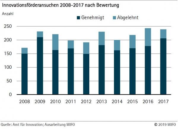 Wie erfolgreich ist Südtirols Innovationsförderung?